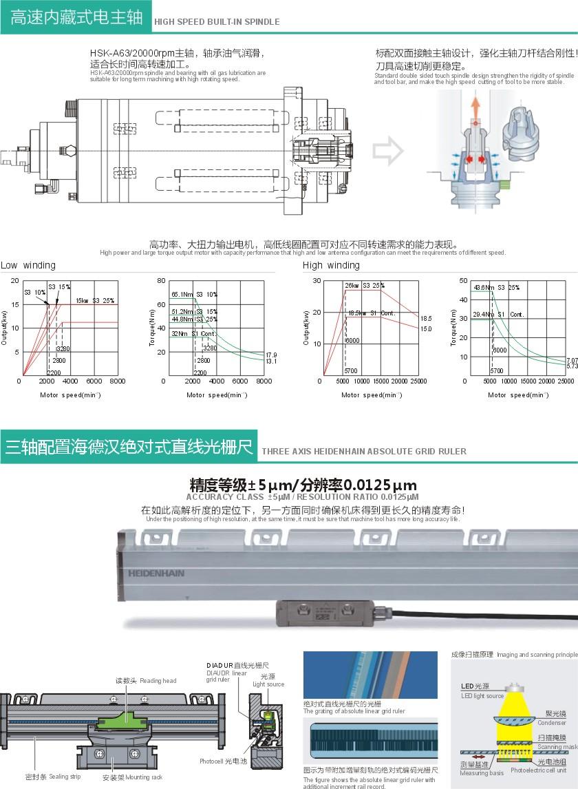 HD-1613F 高速龙门加工中心